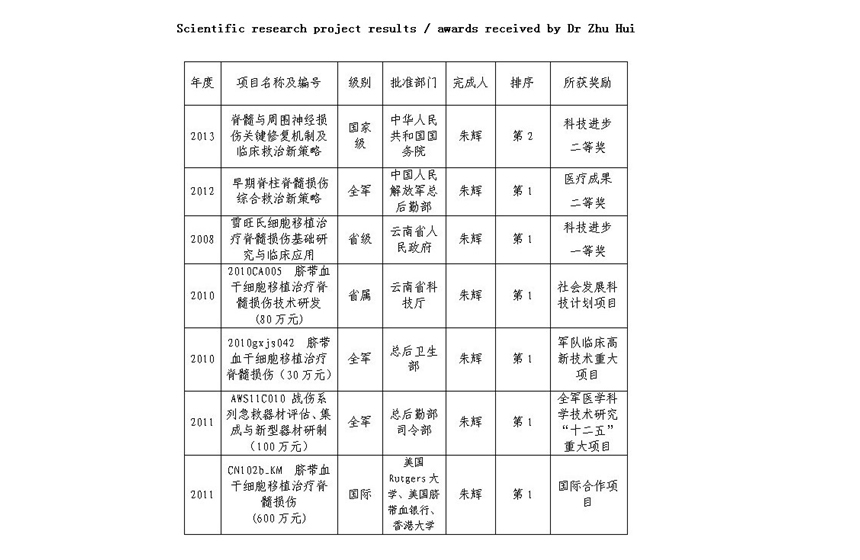 Scientific research project results / awards received by Dr Zhu Hui